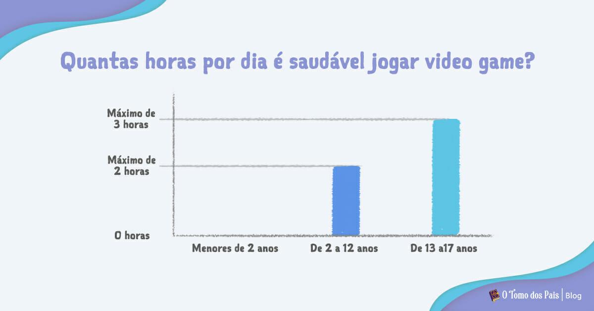 Gráfico que mostra quantas horas por dia é saudável jogar video game